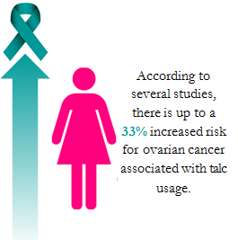 Results of study show 33% increase in risk of ovarian cancer
